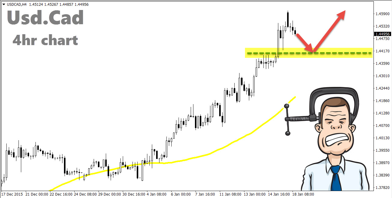 Usd.Cad 4hr chart