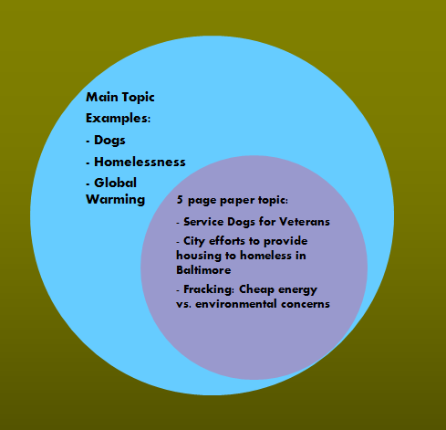 Sample narrowed paper topics diagram