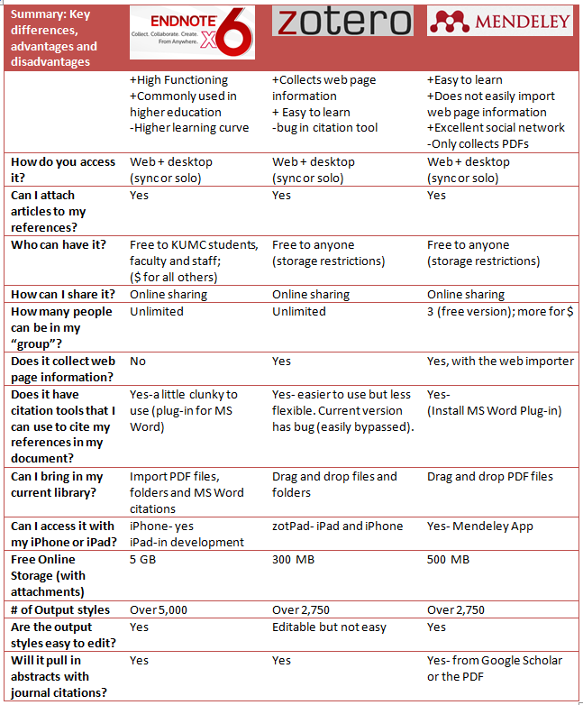 Comparison chart zotero mendeley endnote 6