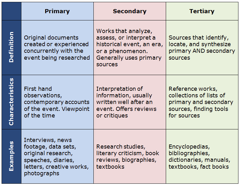 Primary, secondary, and tertiary source chart