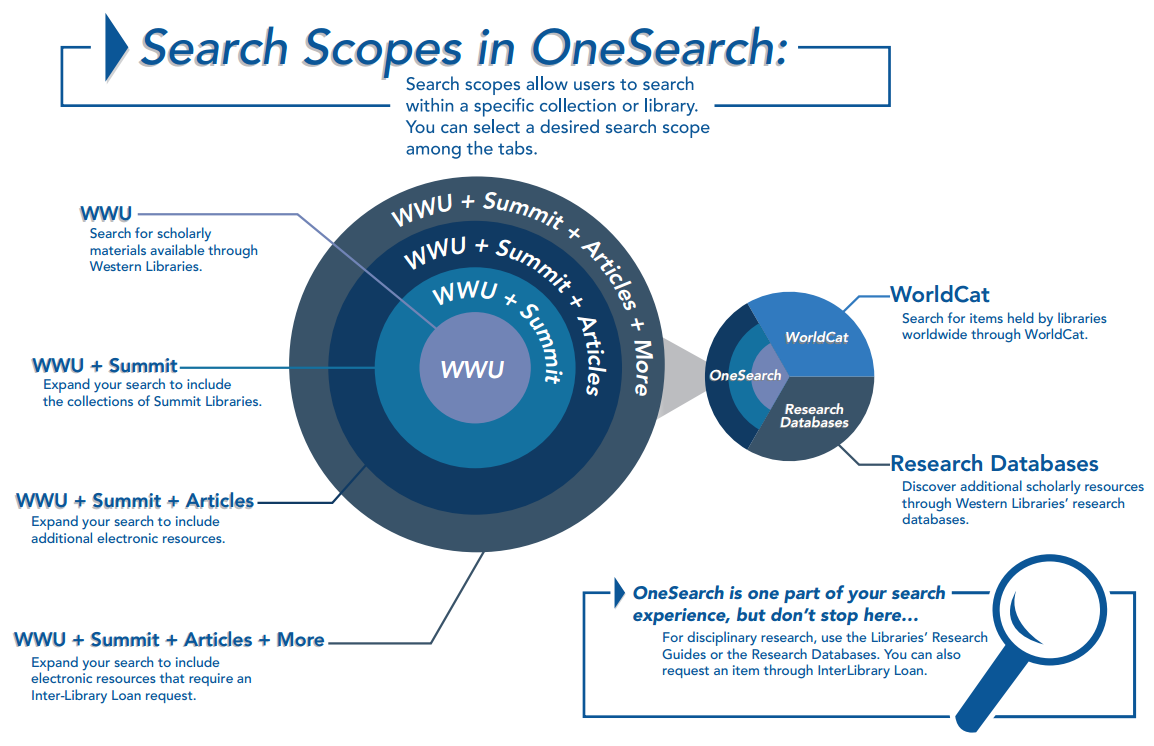 Explanation of search scopes in the WWU library catalog.