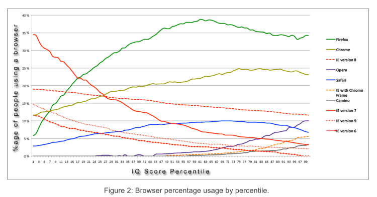 Browser percentage usage by percentile