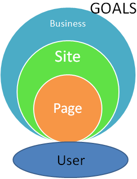 Align Business, Site, Page and User goals for Whomp Ass UX
