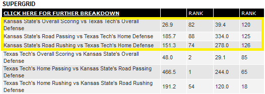 Texas Tech defensive stats
