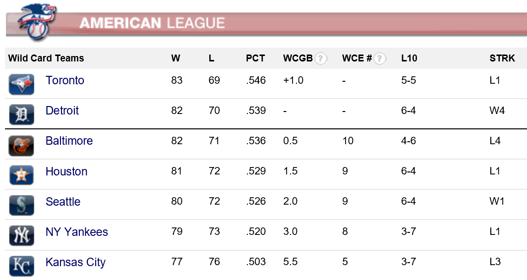 american league wild card standings
