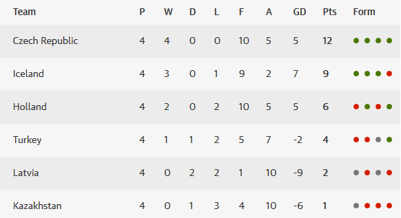 Euro 2016 Group A table