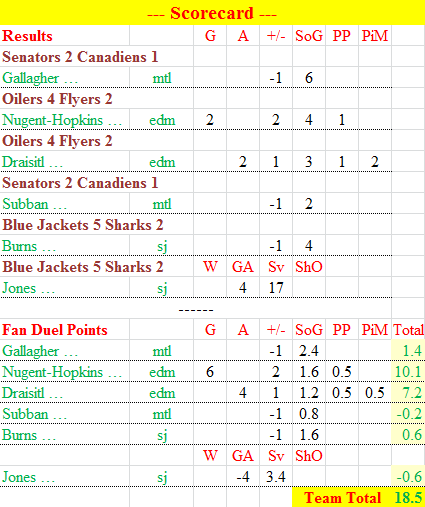 FanDuel scorecard 3 Nov 15
