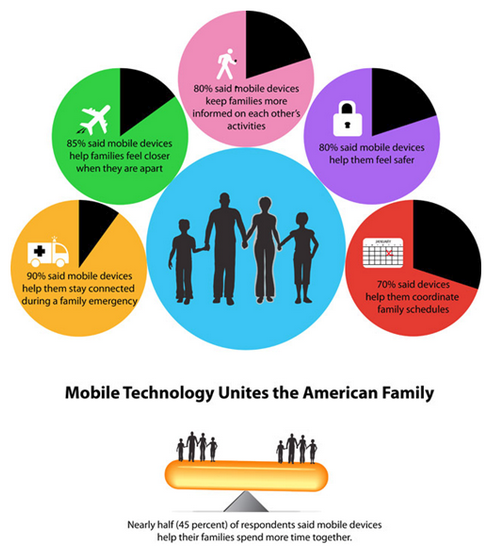 Smartphones and families