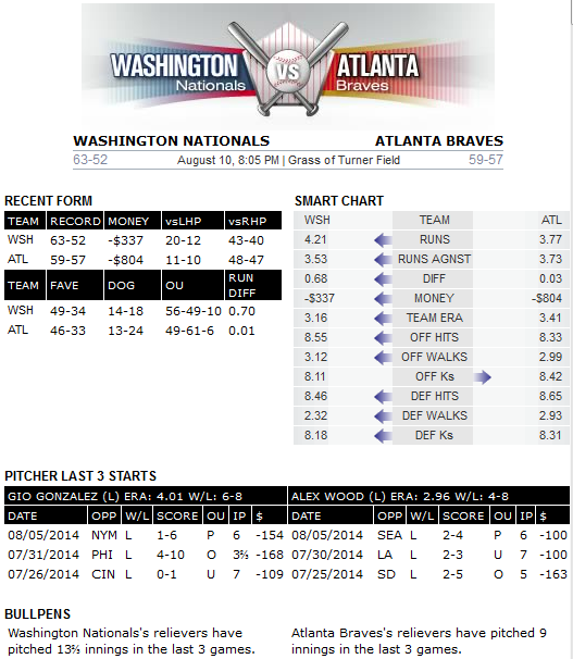 Washington at Atlanta Sun 10 Aug 2014