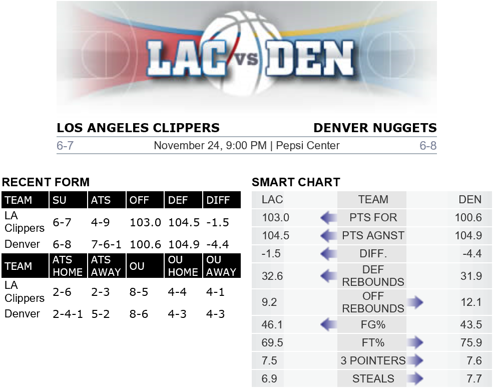 Bovada Clippers v Nuggets