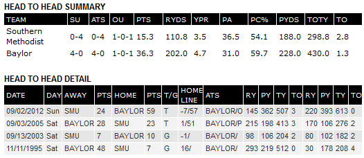 SMU-Baylor head to head