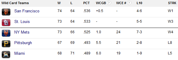 NL Wild Card standings