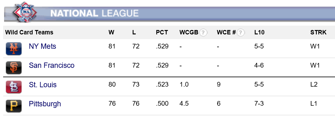 national league wild card standings