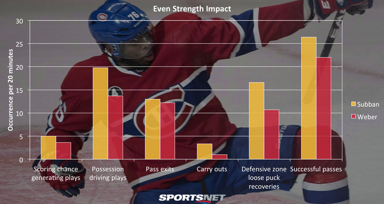 Subban v Weber comparison