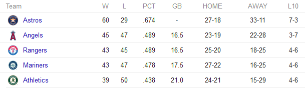 American League West standings