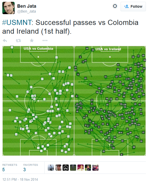USA pass chart v Colombia and Ireland