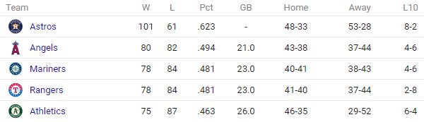 american league west standings 2017