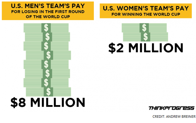 FIFA pay inequality
