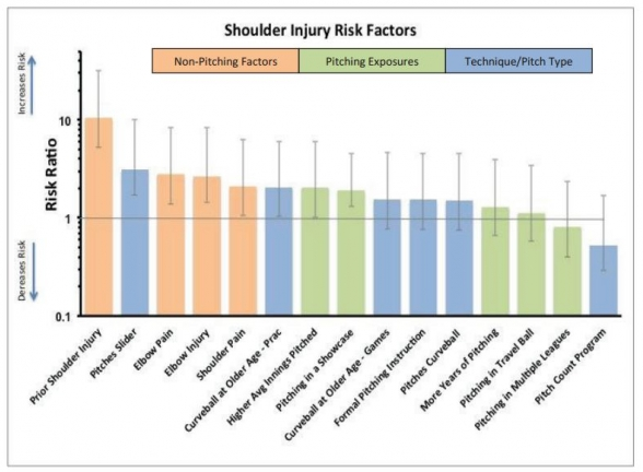Shoulder Injury Risk Factors