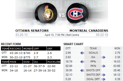 Bovada Canadiens v Senators