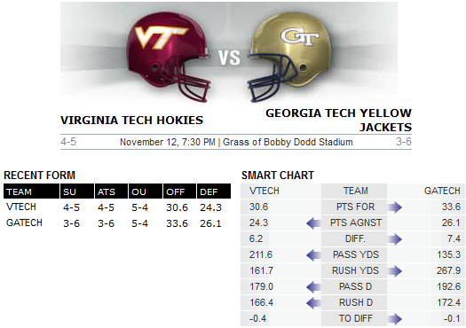Bovada matchup Virginia Tech v Georgia Tech