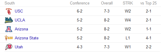 Pac-12 South standings