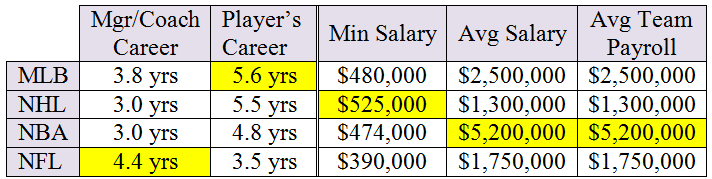 Sports career and salary table 150% - 2