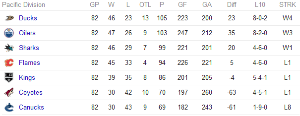 NHL Pacific Divison standings
