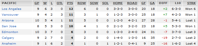 Pacific Division standings 27 Oct 2015