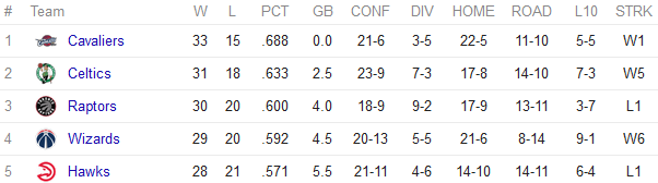 NBA East standings