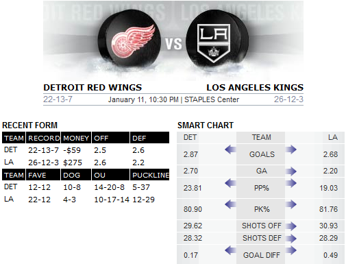 Kings v Red Wings