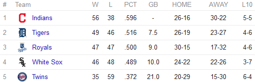AL Central standings