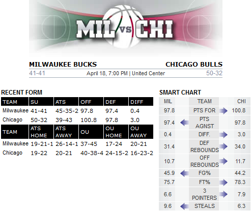 Bovada Chicago v Milwaukee