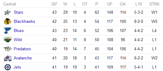 NHL Central standings