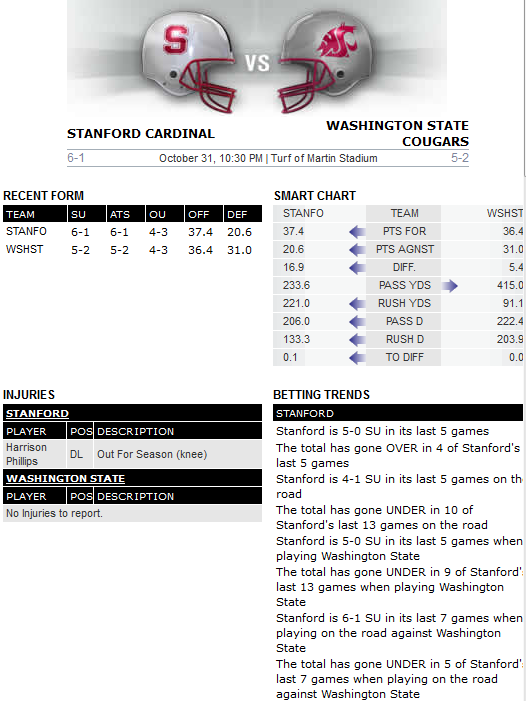 Bovada preview Washington State v Stanford