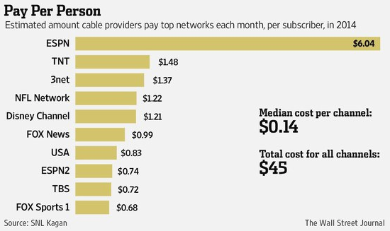 Typical cable tv bill