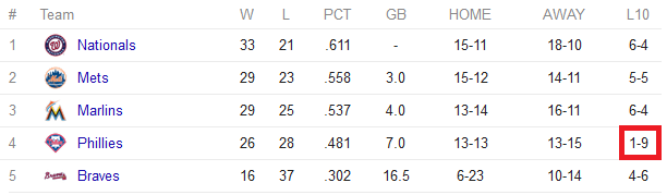 NL East standings