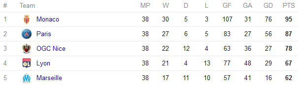 ligue 1 table 2016-17