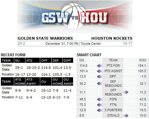 Warriors v Rockets