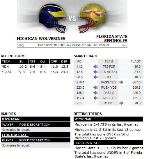 Bovada Michigan vs Florida State