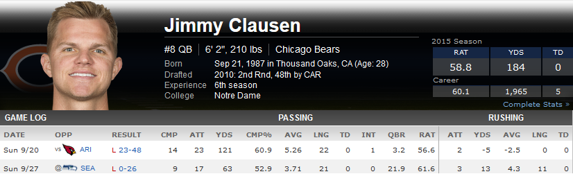 Jimmy Clausen stats