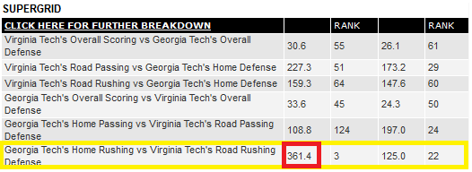 Georgia Tech rushing vs Virginia Tech