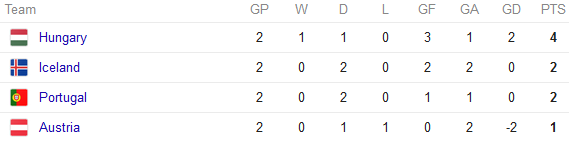 Euro 2016 Group F standings