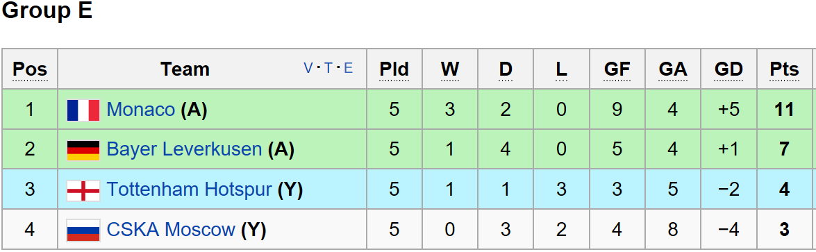 Champions League Group E standings