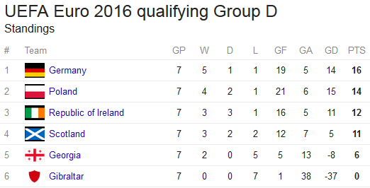 Euro Group D