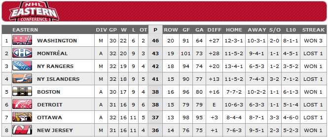 NHL East standings