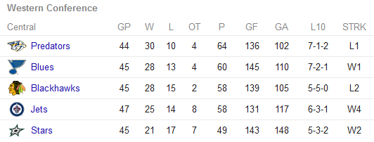 NHL Central standings 18 Jan 2015