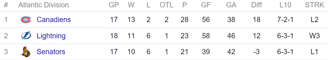 NHL Atlantic standings
