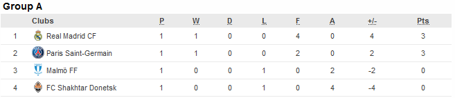 Champions League Group A standings