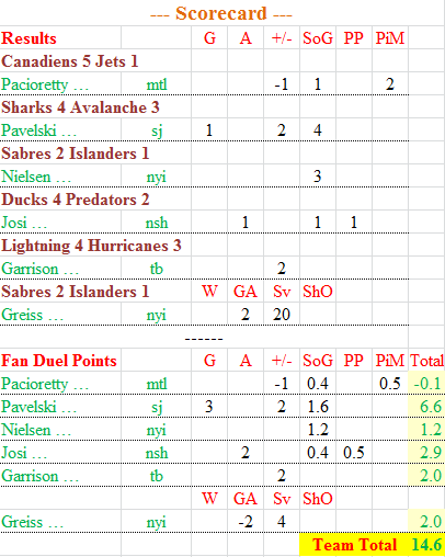 NHL FanDuel scorecard 1 Nov 15